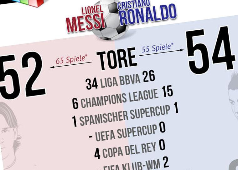 Ronaldo Messi Vergleich